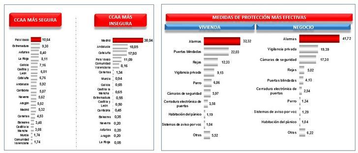 LOS ESPAÑOLES CREEN QUE LAS COMUNIDADES MÁS SEGURAS SON PAÍS VASCO, EXTREMADURA Y ASTURIAS